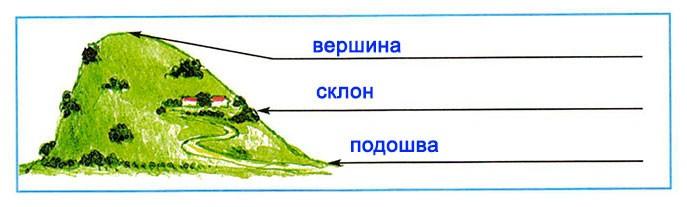Формы земной поверхности - Плешаков 2 класс 2 часть. Рабочая тетрадь