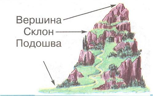 Формы земной поверхности
