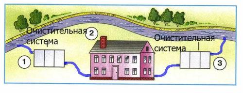Откуда в наш дом приходит вода и куда она уходит?