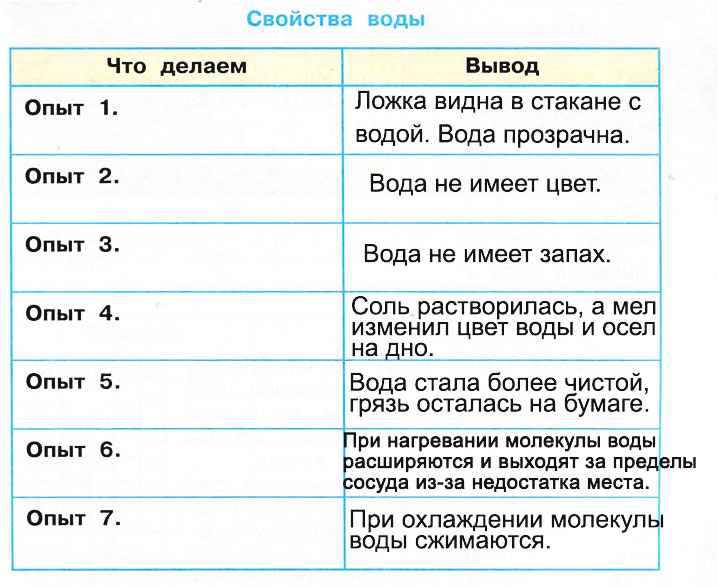 Вода - Плешаков 3 класс 1 часть. Рабочая тетрадь
