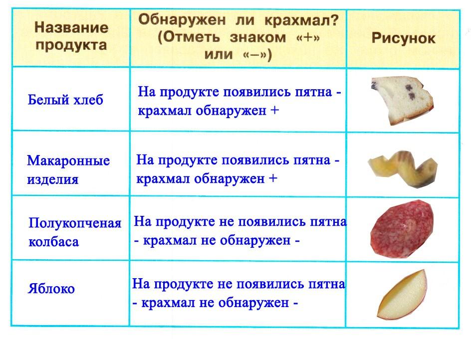 Разнообразие веществ