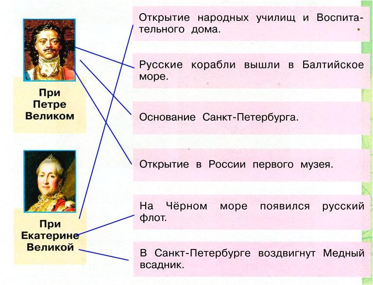 Екатерина Великая - Плешаков 4 класс 2 часть. Рабочая тетрадь