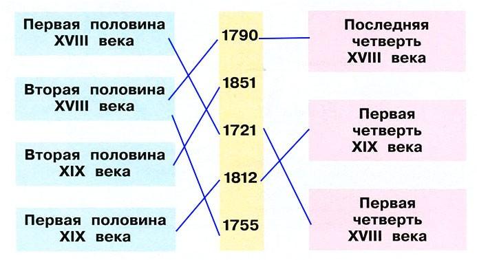 Страницы истории XIX века