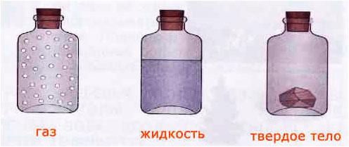 § 21.Твердые тела, жидкости и газы - Вахрушев 1 класс. Рабочая тетрадь