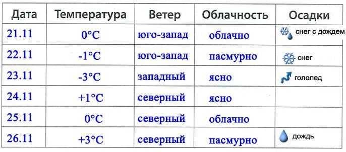 § 11. Погода и климат
