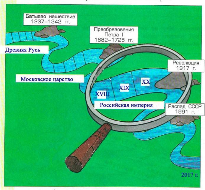 «Река времени» российской истории. Российская империя - Данилов 3 класс 2 часть. Рабочая тетрадь
