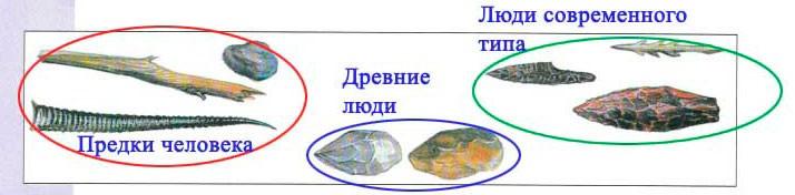 Тема 15. На заре человечества - Вахрушев 4 класс 1 часть. Рабочая тетрадь