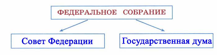 Мы - граждане России - Тихомирова 4 класс 2 часть. Рабочая тетрадь