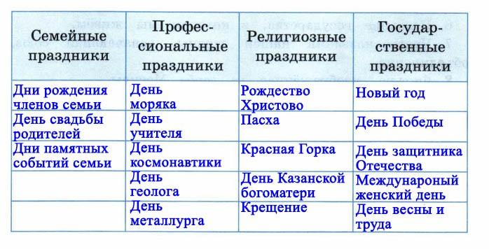 Такие разные праздники - Тихомирова 4 класс 2 часть. Рабочая тетрадь