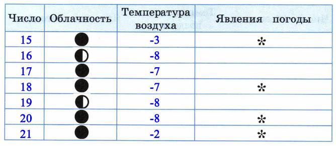 Научный дневник, 4 класс, Плешаков (2018 г)