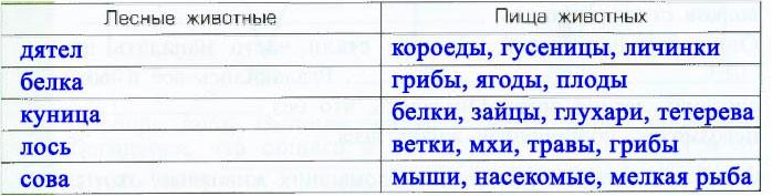 § 16. Потребители и разрушители экосистемы леса - Вахрушев 3 класс 1 часть. Рабочая тетрадь