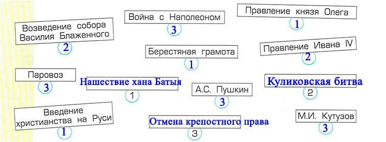 Тема 17. Император-освободитель - Данилов 3 класс 2 часть. Рабочая тетрадь