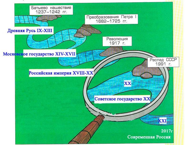 «Река времени» российской истории. Советская Россия и СССР