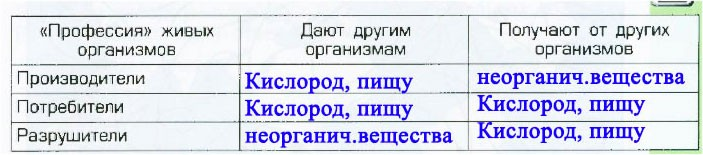 § 18. Аквариум - маленькая искусственная экосистема - Вахрушев 3 класс 1 часть. Рабочая тетрадь