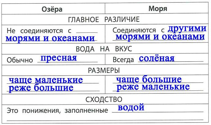 § 18. Моря и острова - Вахрушев 2 класс. Рабочая тетрадь
