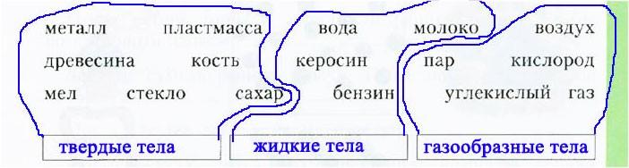 § 2. Из чего состоит вещество
