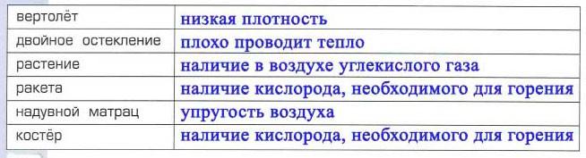 Тема 20. Как человек использует свойства воздуха - Вахрушев 4 класс 1 часть. Рабочая тетрадь