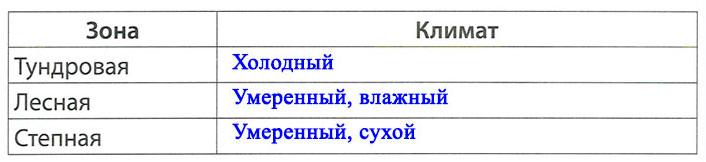 § 20. Природная зональность - Вахрушев 2 класс. Рабочая тетрадь