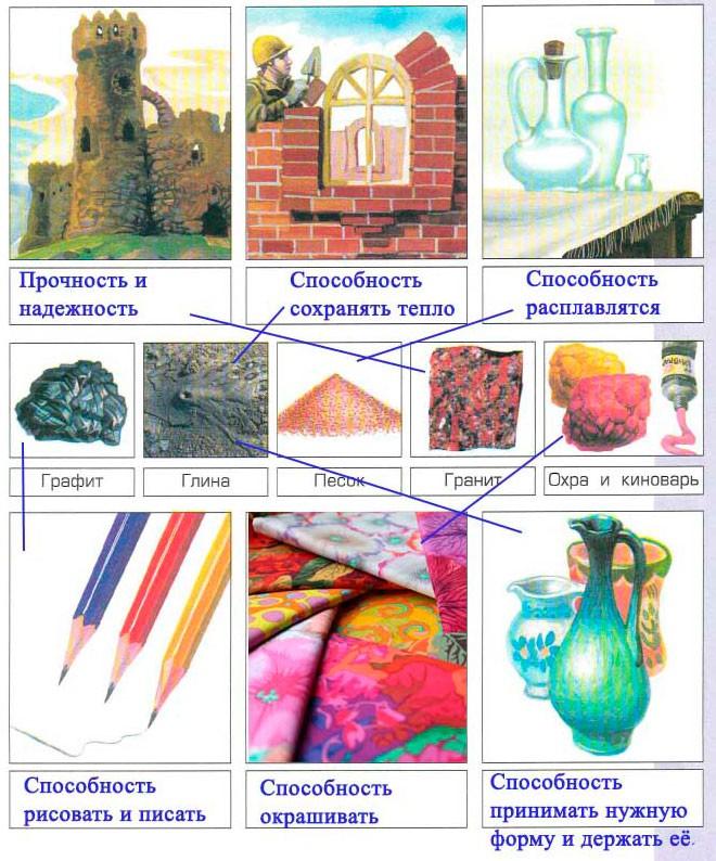 Тема 21. Горные породы и минералы - Вахрушев 4 класс 1 часть. Рабочая тетрадь
