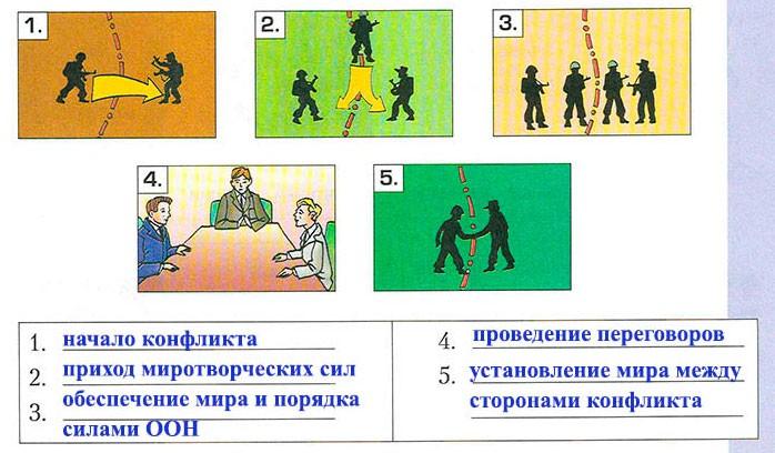 Тема 19. Мировое сообщество государств
