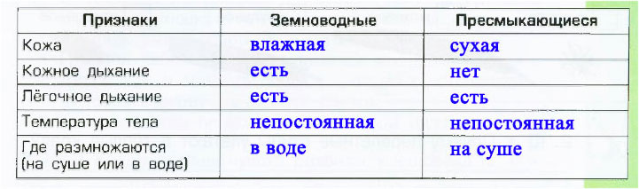 § 23. На суше - как дома - Вахрушев 3 класс 1 часть. Рабочая тетрадь