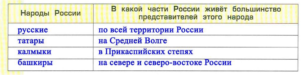 Тема 25. Народы России