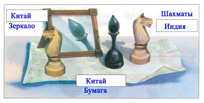 § 28. Азия - Вахрушев 2 класс. Рабочая тетрадь