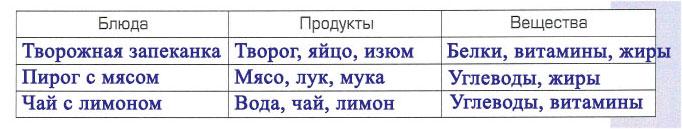 Тема 4. Путешествие бутерброда - Вахрушев 4 класс 1 часть. Рабочая тетрадь