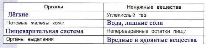 Тема 5. Как удаляются ненужные вещества - Вахрушев 4 класс 1 часть. Рабочая тетрадь