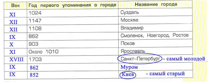 Тема 6. «Золотые ворота» в Древнюю Русь