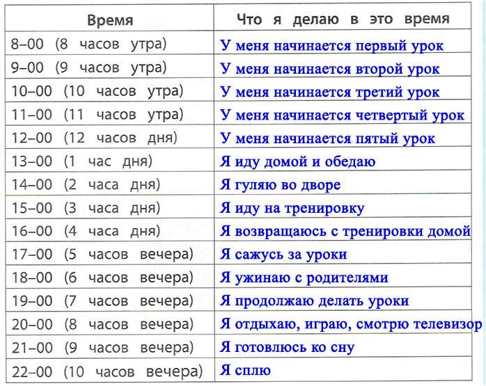 § 8. Смена дня и ночи - Вахрушев 2 класс. Рабочая тетрадь