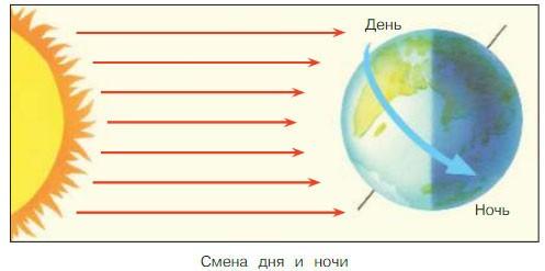 Планеты Солнечной системы - Плешаков 4 класс 1 часть. Учебник