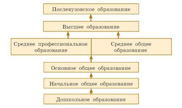 § 9. Учение — деятельность школьника. Боголюбов 6 класс. Учебник (2019 г)
